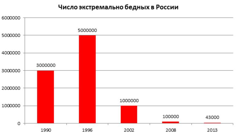 состав тувалу бедные в россии статистика кафе могут